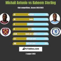 Michail Antonio vs Raheem Sterling h2h player stats