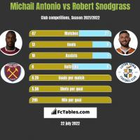 Michail Antonio vs Robert Snodgrass h2h player stats