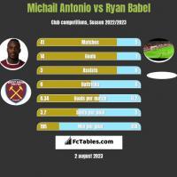 Michail Antonio vs Ryan Babel h2h player stats