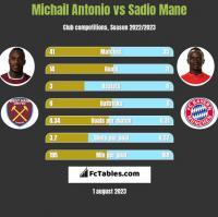 Michail Antonio vs Sadio Mane h2h player stats