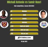 Michail Antonio vs Samir Nasri h2h player stats