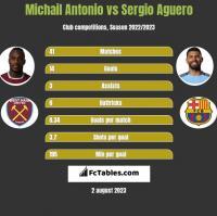 Michail Antonio vs Sergio Aguero h2h player stats