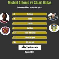 Michail Antonio vs Stuart Dallas h2h player stats