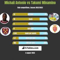 Michail Antonio vs Takumi Minamino h2h player stats