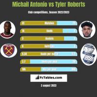 Michail Antonio vs Tyler Roberts h2h player stats