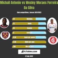Michail Antonio vs Wesley Moraes Ferreira Da Silva h2h player stats