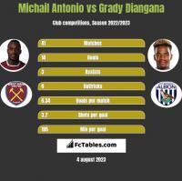 Michail Antonio vs Grady Diangana h2h player stats