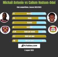 Michail Antonio vs Callum Hudson-Odoi h2h player stats