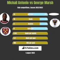 Michail Antonio vs George Marsh h2h player stats