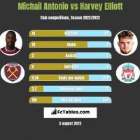 Michail Antonio vs Harvey Elliott h2h player stats