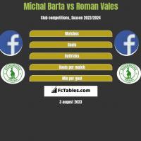 Michal Barta vs Roman Vales h2h player stats