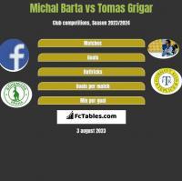 Michal Barta vs Tomas Grigar h2h player stats