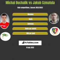 Michal Buchalik vs Jakub Szmatula h2h player stats
