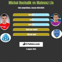 Michał Buchalik vs Mateusz Lis h2h player stats