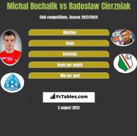 Michał Buchalik vs Radosław Cierzniak h2h player stats