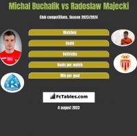 Michał Buchalik vs Radoslaw Majecki h2h player stats