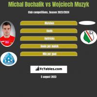 Michał Buchalik vs Wojciech Muzyk h2h player stats