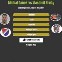 Michal Danek vs Vlastimil Hruby h2h player stats