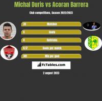 Michal Duris vs Acoran Barrera h2h player stats