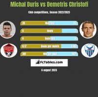Michal Duris vs Demetris Christofi h2h player stats