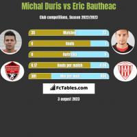 Michal Duris vs Eric Bautheac h2h player stats