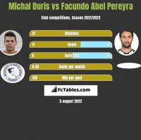 Michal Duris vs Facundo Abel Pereyra h2h player stats