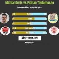 Michal Duris vs Florian Taulemesse h2h player stats