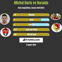 Michal Duris vs Naranjo h2h player stats