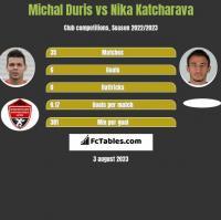 Michal Duris vs Nika Katcharava h2h player stats