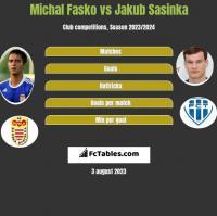 Michal Fasko vs Jakub Sasinka h2h player stats