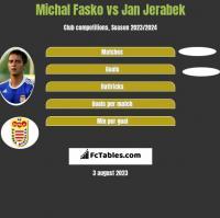 Michal Fasko vs Jan Jerabek h2h player stats