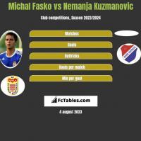 Michal Fasko vs Nemanja Kuzmanovic h2h player stats
