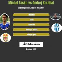 Michal Fasko vs Ondrej Karafiat h2h player stats