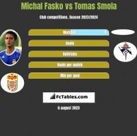 Michal Fasko vs Tomas Smola h2h player stats