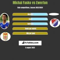 Michal Fasko vs Ewerton h2h player stats