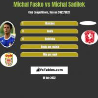 Michal Fasko vs Michal Sadilek h2h player stats
