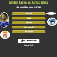 Michal Fasko vs Kamso Mara h2h player stats
