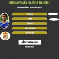 Michal Fasko vs Emil Tischler h2h player stats