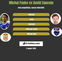 Michal Fasko vs David Cancola h2h player stats