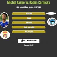 Michal Fasko vs Radim Cernicky h2h player stats