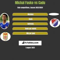 Michal Fasko vs Cadu h2h player stats