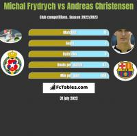 Michal Frydrych vs Andreas Christensen h2h player stats