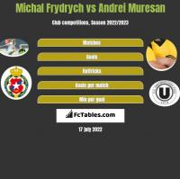 Michal Frydrych vs Andrei Muresan h2h player stats