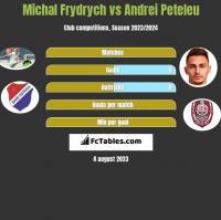 Michal Frydrych vs Andrei Peteleu h2h player stats