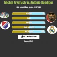 Michal Frydrych vs Antonio Ruediger h2h player stats