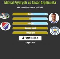Michal Frydrych vs Cesar Azpilicueta h2h player stats