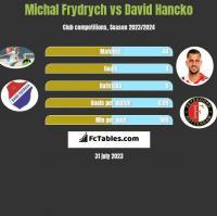 Michal Frydrych vs David Hancko h2h player stats