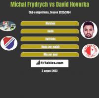 Michal Frydrych vs David Hovorka h2h player stats