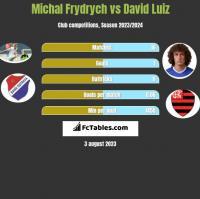 Michal Frydrych vs David Luiz h2h player stats