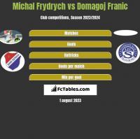 Michal Frydrych vs Domagoj Franic h2h player stats
